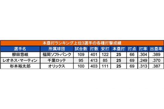3選手の打撃成績【表:PLM】