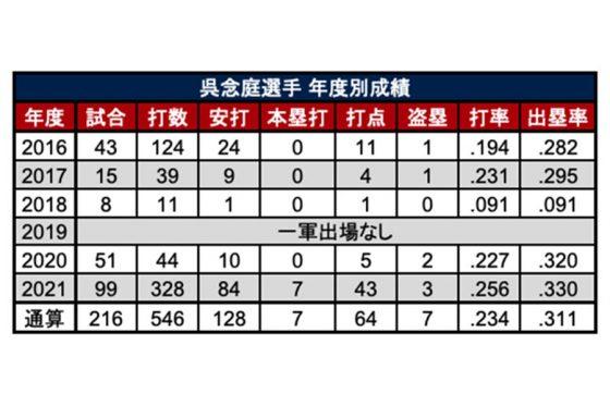 呉念庭の年度別成績【表:PLM】