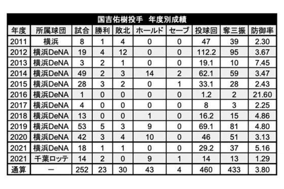 国吉の年度別成績【表:PLM】