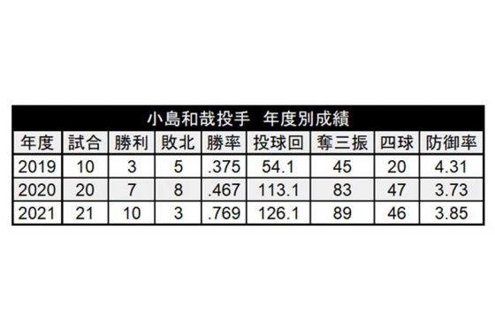 ロッテ・小島和哉の年度別成績【表:パ・リーグ インサイト】